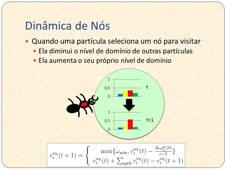 Dinâmica de Nós Quando uma partícula seleciona um nó para visitar Ela diminui o nível de domínio de outras partículas Ela aumenta o seu próprio nível de domínio t t+1