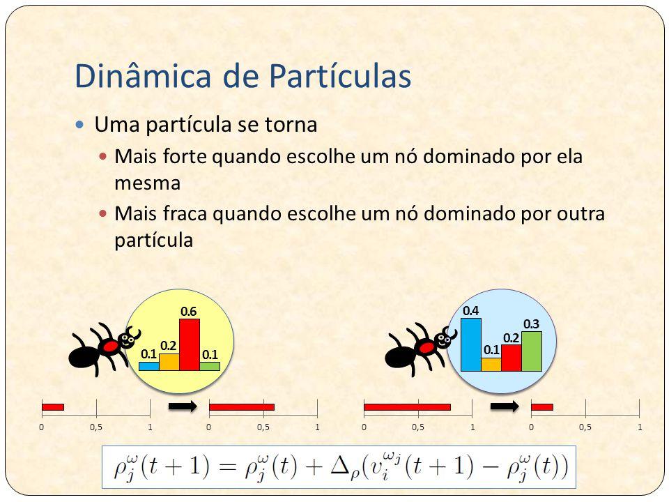 Dinâmica de Partículas Uma partícula se torna Mais forte quando escolhe um nó dominado por ela mesma Mais fraca quando escolhe um nó dominado por outra partícula 0.1 0.2 0.6 0.1 0.4 0.2 0.3
