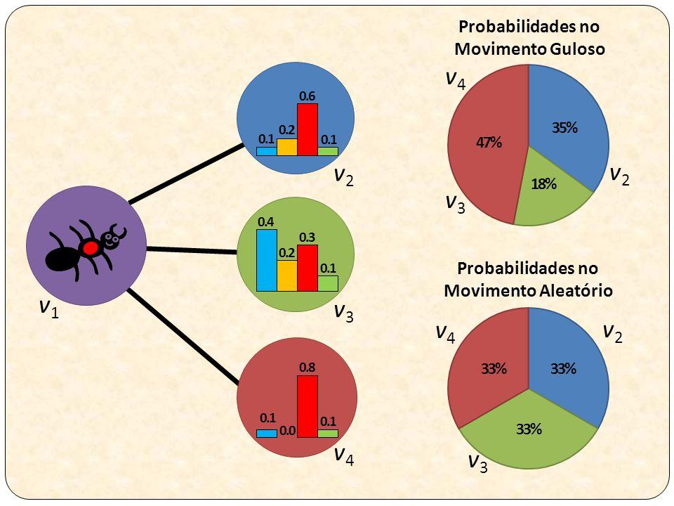 Probabilidades no Movimento Guloso Probabilidades no Movimento Aleatório v1v1 v2v2 v3v3 v4v4 v2v2 v3v3 v4v4 v2v2 v3v3 v4v4 0.1 0.2 0.6 0.4 0.2 0.3 0.1 0.8 0.1 0.0 0.1