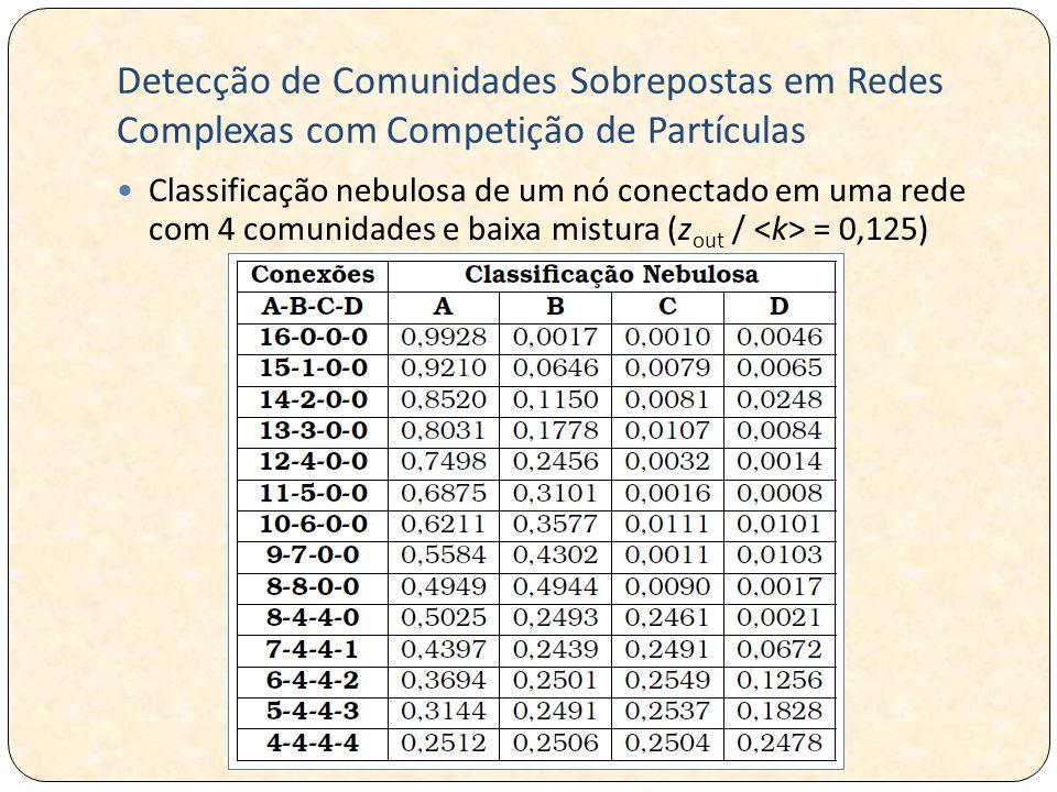 Detecção de Comunidades Sobrepostas em Redes Complexas com Competição de Partículas Classificação nebulosa de um nó conectado em uma rede com 4 comunidades e baixa mistura (z out / = 0,125)