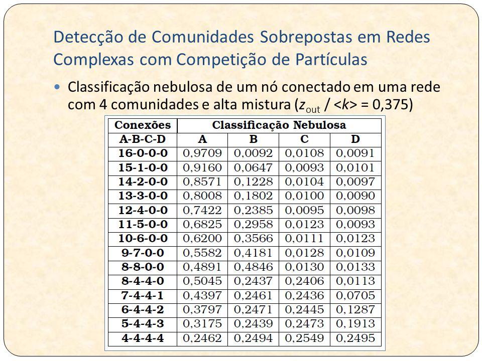 Detecção de Comunidades Sobrepostas em Redes Complexas com Competição de Partículas Classificação nebulosa de um nó conectado em uma rede com 4 comunidades e alta mistura (z out / = 0,375)