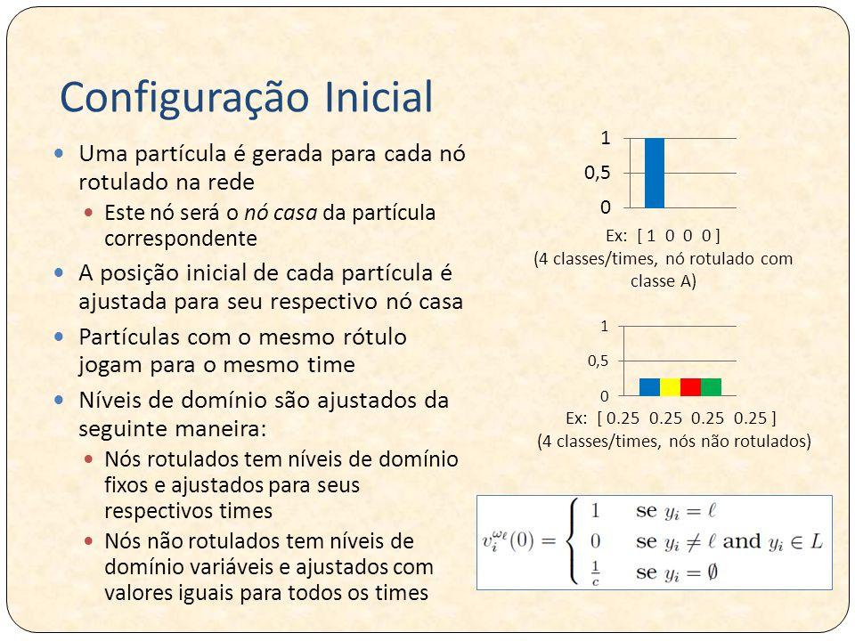 Configuração Inicial Uma partícula é gerada para cada nó rotulado na rede Este nó será o nó casa da partícula correspondente A posição inicial de cada partícula é ajustada para seu respectivo nó casa Partículas com o mesmo rótulo jogam para o mesmo time Níveis de domínio são ajustados da seguinte maneira: Nós rotulados tem níveis de domínio fixos e ajustados para seus respectivos times Nós não rotulados tem níveis de domínio variáveis e ajustados com valores iguais para todos os times Ex: [ 1 0 0 0 ] (4 classes/times, nó rotulado com classe A) Ex: [ 0.25 0.25 0.25 0.25 ] (4 classes/times, nós não rotulados)