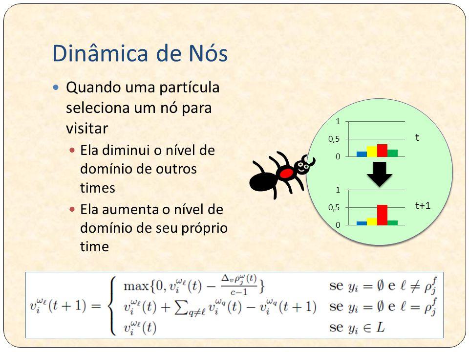 Dinâmica de Nós Quando uma partícula seleciona um nó para visitar Ela diminui o nível de domínio de outros times Ela aumenta o nível de domínio de seu próprio time t t+1
