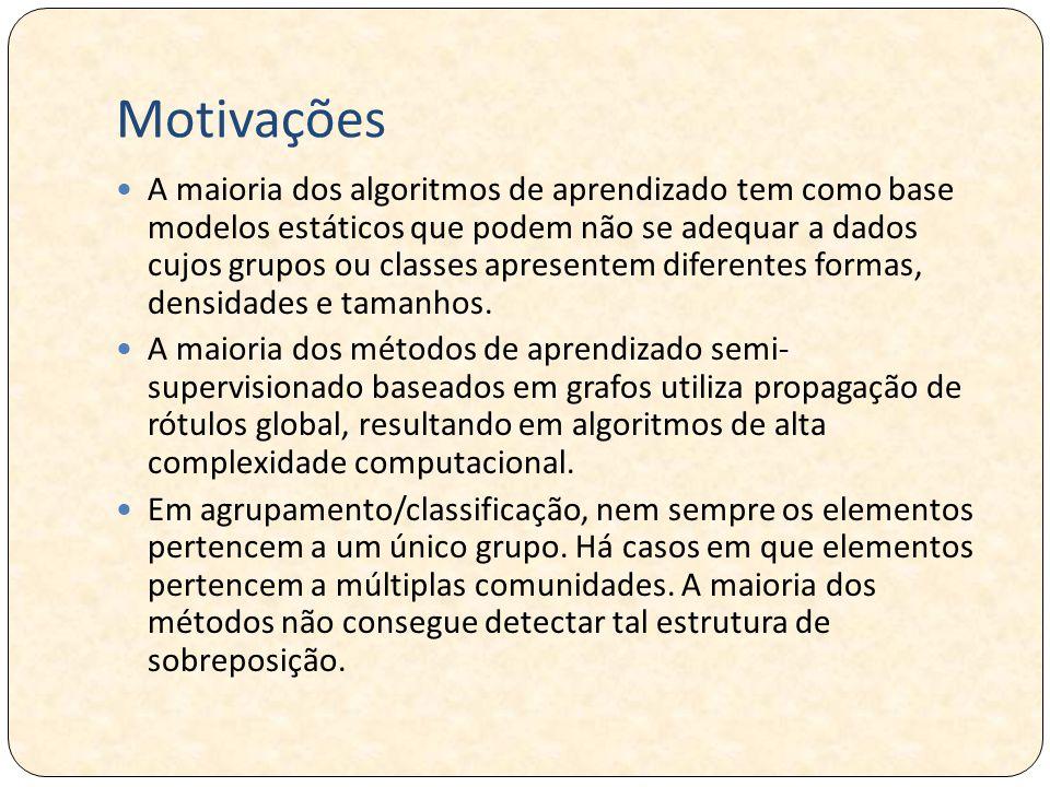 Motivações A maioria dos algoritmos de aprendizado tem como base modelos estáticos que podem não se adequar a dados cujos grupos ou classes apresentem diferentes formas, densidades e tamanhos.