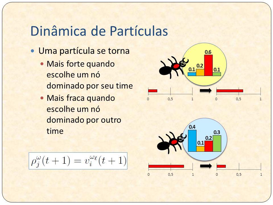 Dinâmica de Partículas Uma partícula se torna Mais forte quando escolhe um nó dominado por seu time Mais fraca quando escolhe um nó dominado por outro time 0.1 0.2 0.6 0.1 0.4 0.2 0.3