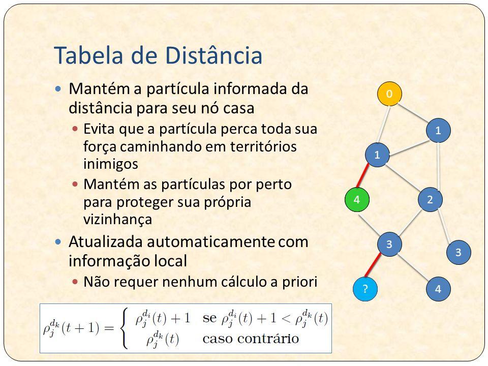 4? 24 Tabela de Distância Mantém a partícula informada da distância para seu nó casa Evita que a partícula perca toda sua força caminhando em territór