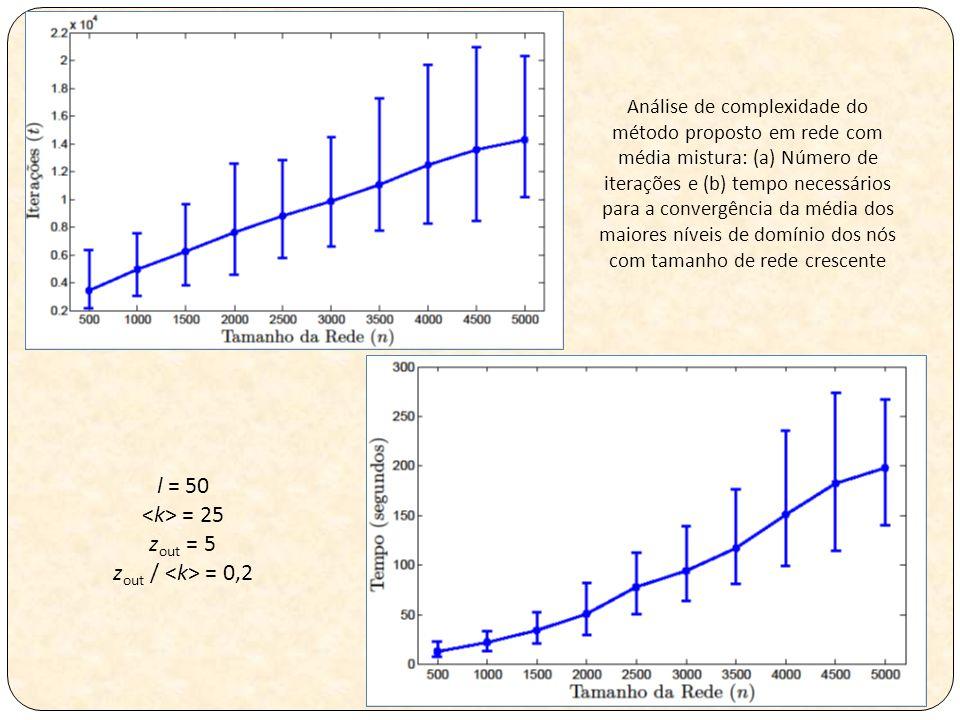 Análise de complexidade do método proposto em rede com média mistura: (a) Número de iterações e (b) tempo necessários para a convergência da média dos maiores níveis de domínio dos nós com tamanho de rede crescente l = 50 = 25 z out = 5 z out / = 0,2