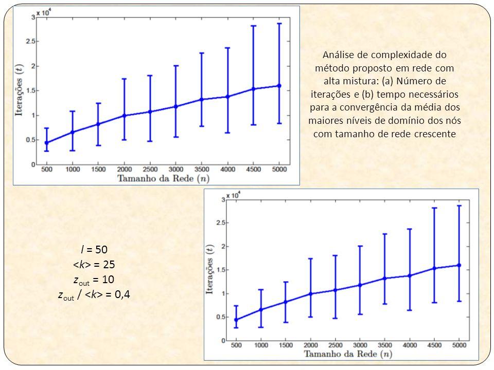 Análise de complexidade do método proposto em rede com alta mistura: (a) Número de iterações e (b) tempo necessários para a convergência da média dos maiores níveis de domínio dos nós com tamanho de rede crescente l = 50 = 25 z out = 10 z out / = 0,4