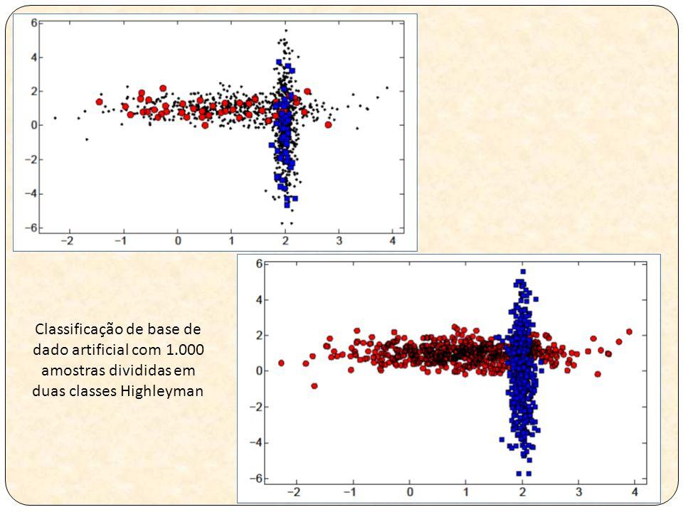 Classificação de base de dado artificial com 1.000 amostras divididas em duas classes Highleyman