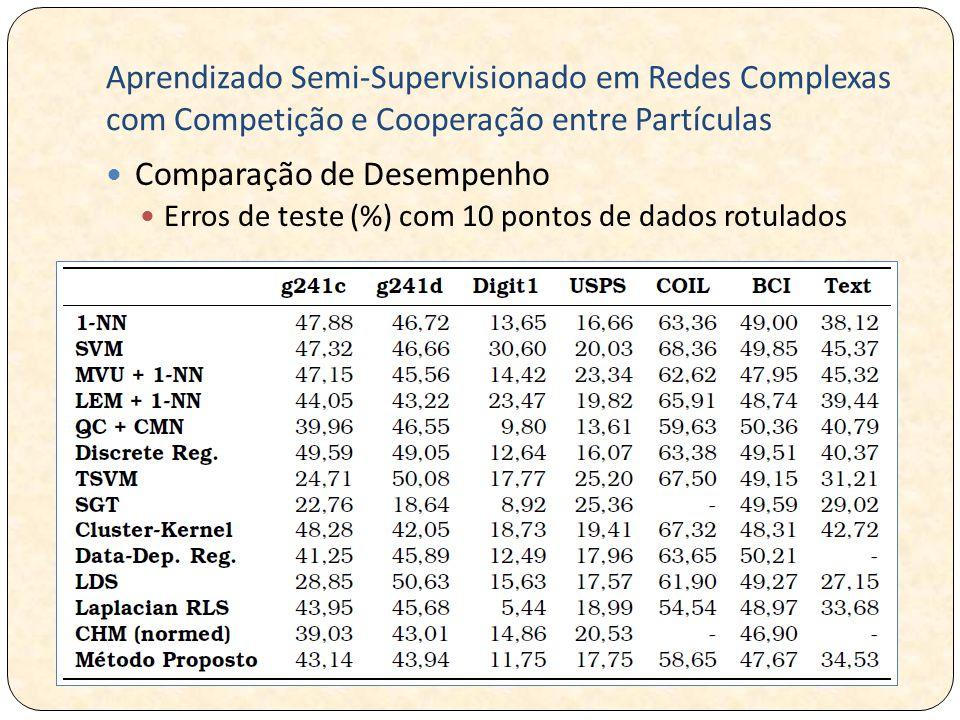 Aprendizado Semi-Supervisionado em Redes Complexas com Competição e Cooperação entre Partículas Comparação de Desempenho Erros de teste (%) com 10 pontos de dados rotulados