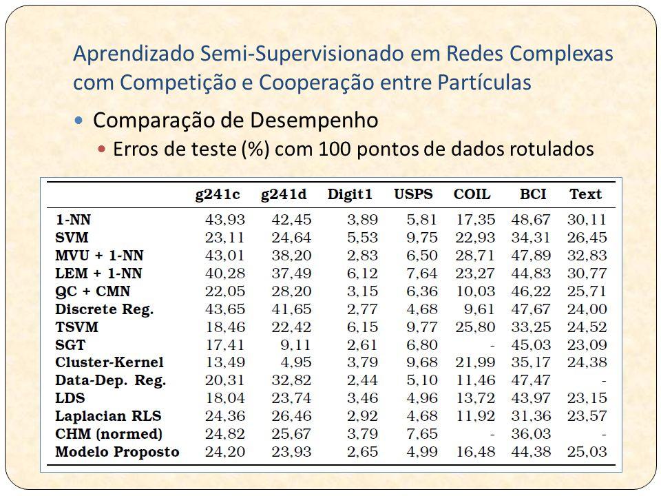 Aprendizado Semi-Supervisionado em Redes Complexas com Competição e Cooperação entre Partículas Comparação de Desempenho Erros de teste (%) com 100 pontos de dados rotulados