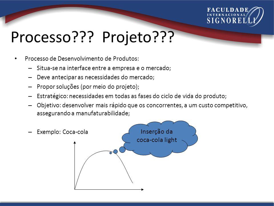 Processo??? Projeto??? Processo de Desenvolvimento de Produtos: – Situa-se na interface entre a empresa e o mercado; – Deve antecipar as necessidades