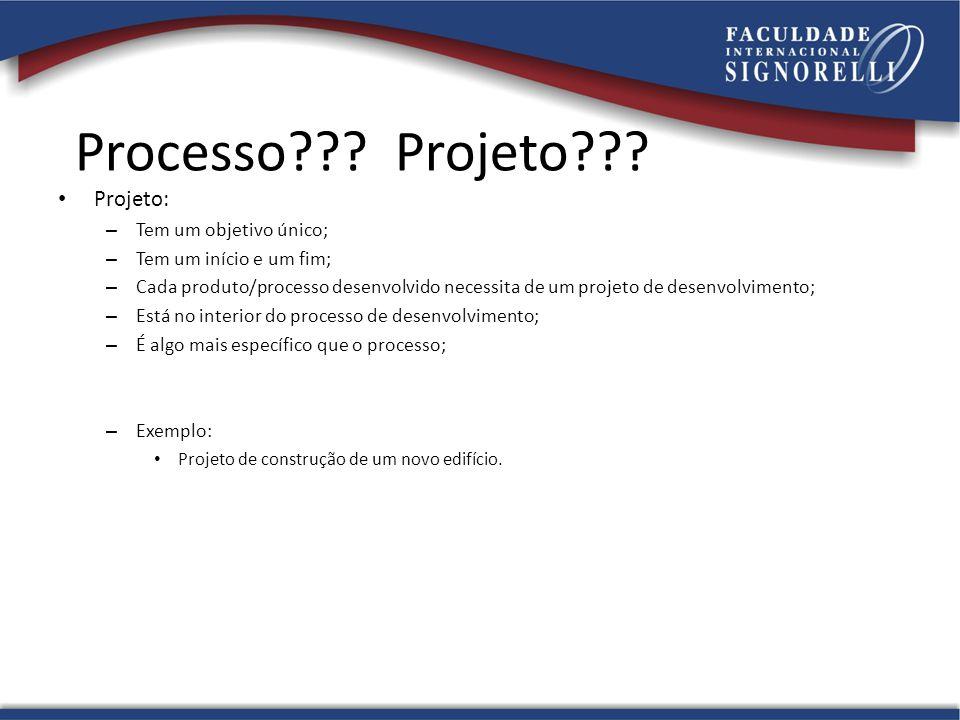 Processo??? Projeto??? Projeto: – Tem um objetivo único; – Tem um início e um fim; – Cada produto/processo desenvolvido necessita de um projeto de des