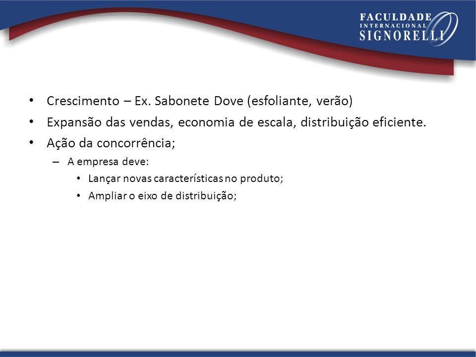 Crescimento – Ex. Sabonete Dove (esfoliante, verão) Expansão das vendas, economia de escala, distribuição eficiente. Ação da concorrência; – A empresa