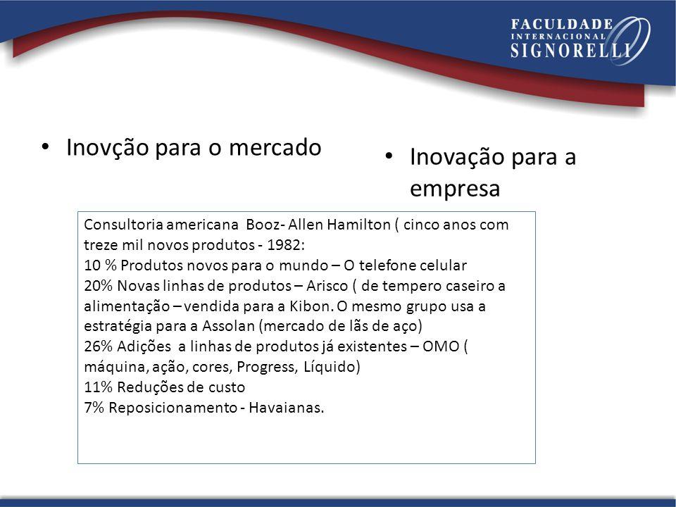 Inovção para o mercado Inovação para a empresa Consultoria americana Booz- Allen Hamilton ( cinco anos com treze mil novos produtos - 1982: 10 % Produ