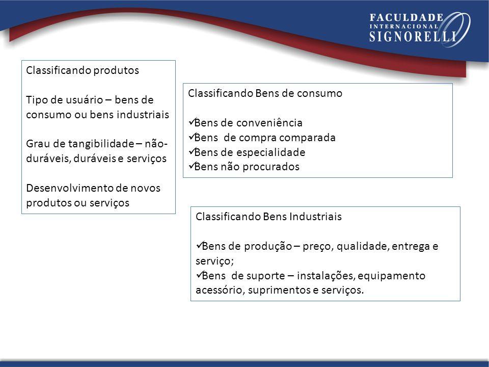 Classificando produtos Tipo de usuário – bens de consumo ou bens industriais Grau de tangibilidade – não- duráveis, duráveis e serviços Desenvolviment