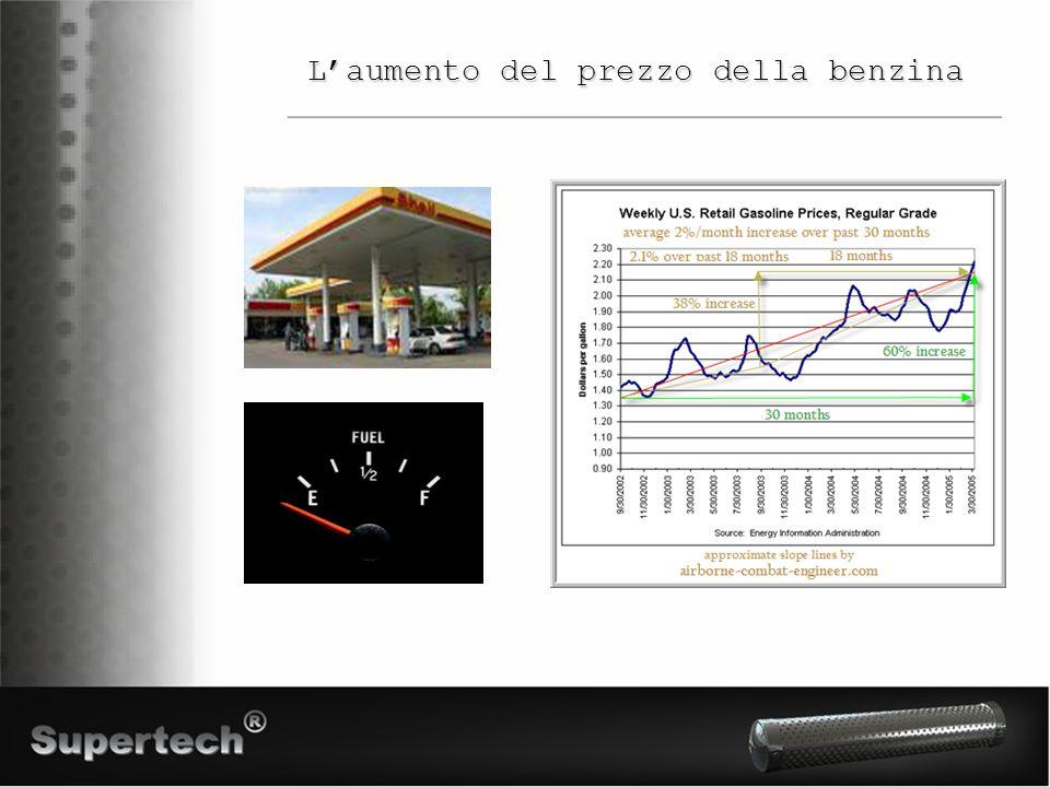 L'aumento del prezzo della benzina