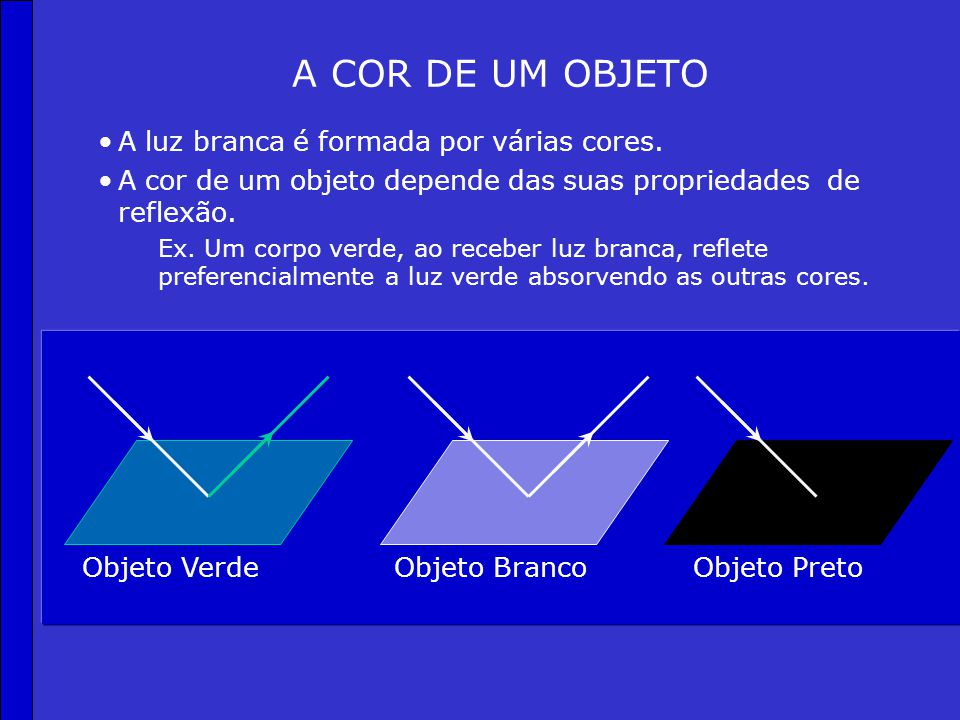 LEIS DA REFLEXÃO 1ª Lei: O raio incidente, a reta normal à superfície e o raio refletido são coplanares. 2ª Lei: Os ângulos de incidência e reflexão s