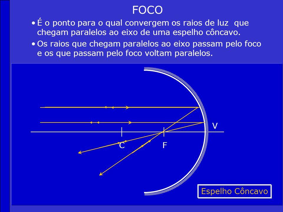 ELEMENTOS DOS ESPELHOS ESFÉRICOS E RAIOS PRINCIPAIS Centro de curvatura (c). CF V E I r i Espelho Convexo