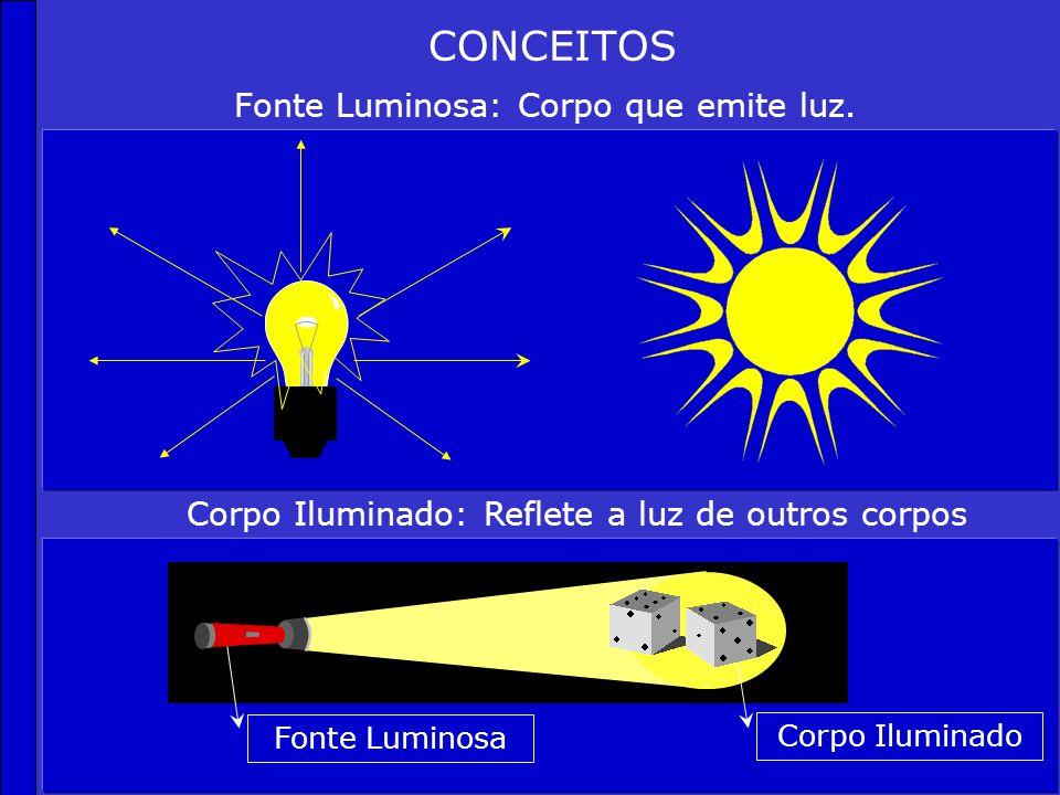 CONCEITOS BÁSICOS Raio de Luz: menor porção de luz. Representado por uma flecha. Feixe de Luz: conjunto de raios de luz. DIVERGENTECONVERGENTEPARALELO