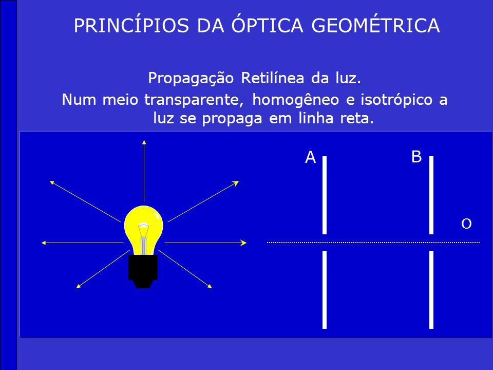 CONCEITOS Meio Transparente: Permite a visualização de objetos através dele. Meio Translúcido: Permite a visualização de objetos, mas sem nitidez. Mei