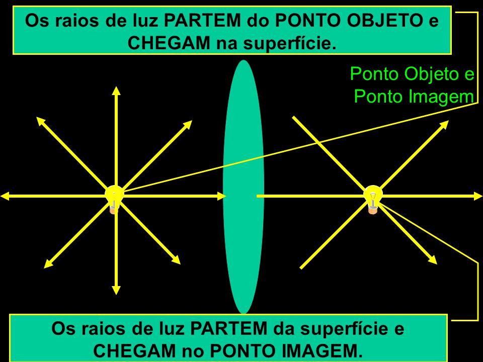 Ponto Objeto e Ponto Imagem Os raios de luz PARTEM do PONTO OBJETO e CHEGAM na superfície. Os raios de luz PARTEM da superfície e CHEGAM no PONTO IMAG