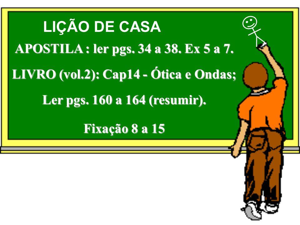 LIÇÃO DE CASA APOSTILA : ler pgs. 34 a 38. Ex 5 a 7. LIVRO (vol.2): Cap14 - Ótica e Ondas; Ler pgs. 160 a 164 (resumir). Fixação 8 a 15