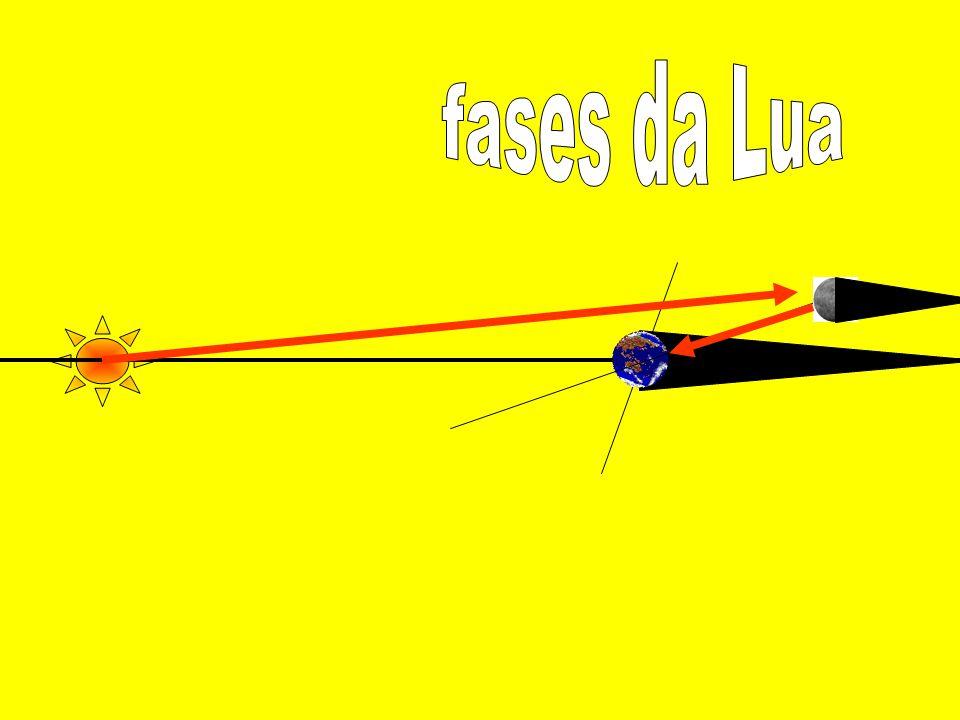 Velocidade da Luz (c) A velocidade da luz no vácuo é a MAIOR velocidade possível de ser atingida no universo e sua medida não depende do referencial adotado.