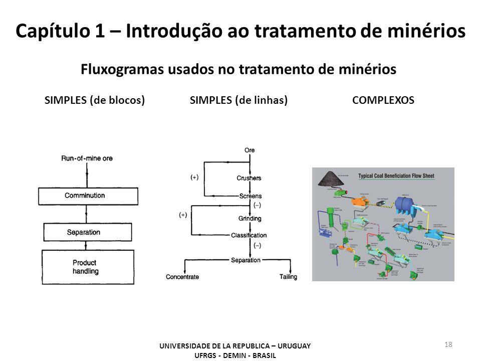Capítulo 1 – Introdução ao tratamento de minérios 18 UNIVERSIDADE DE LA REPUBLICA – URUGUAY UFRGS - DEMIN - BRASIL Fluxogramas usados no tratamento de