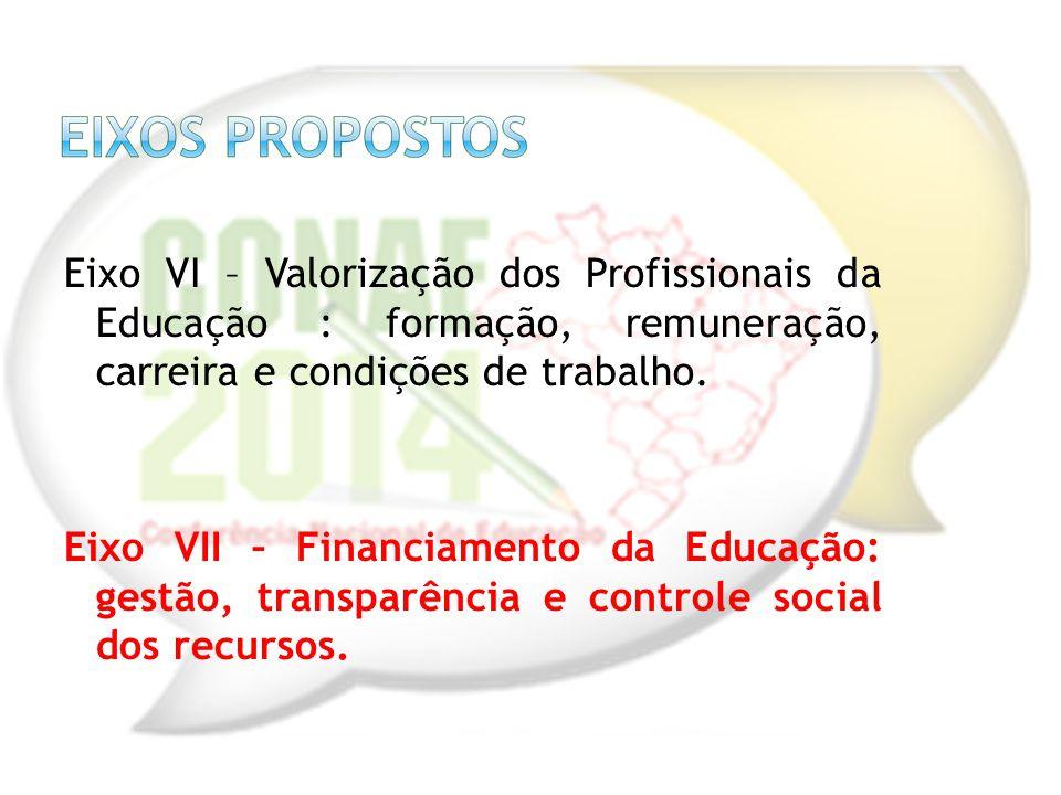 Eixo VI – Valorização dos Profissionais da Educação : formação, remuneração, carreira e condições de trabalho. Eixo VII – Financiamento da Educação: g