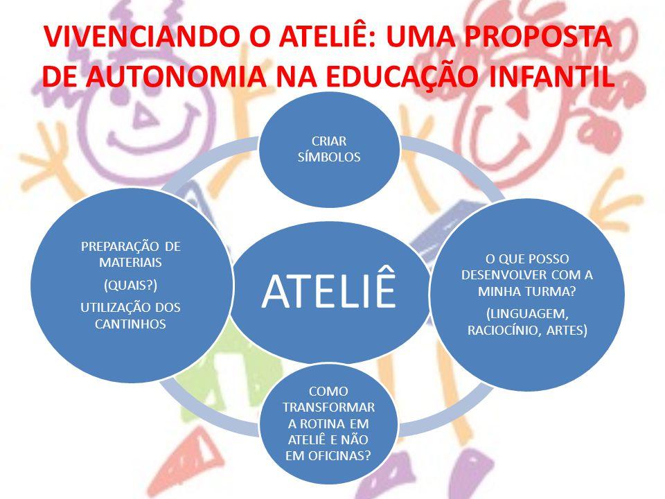 VIVENCIANDO O ATELIÊ: UMA PROPOSTA DE AUTONOMIA NA EDUCAÇÃO INFANTIL ATELIÊ CRIAR SÍMBOLOS O QUE POSSO DESENVOLVER COM A MINHA TURMA? (LINGUAGEM, RACI
