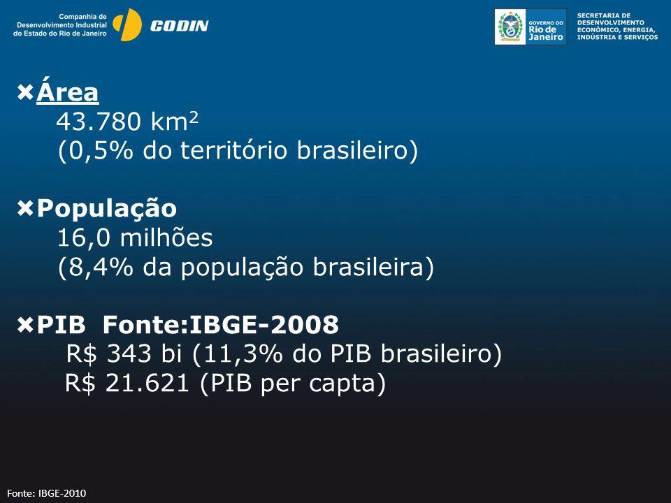 Infraestrutura e Logística 6 Portos 2 Aeroportos Internacionais 8 Aeroportos Domésticos