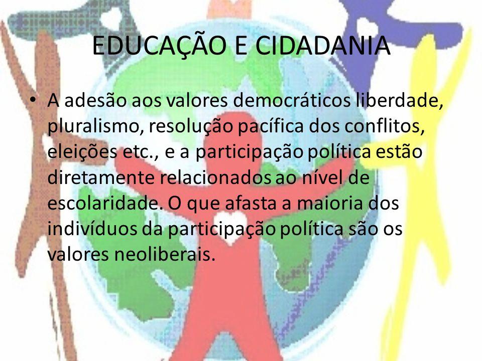 EDUCAÇÃO E CIDADANIA A adesão aos valores democráticos liberdade, pluralismo, resolução pacífica dos conflitos, eleições etc., e a participação política estão diretamente relacionados ao nível de escolaridade.