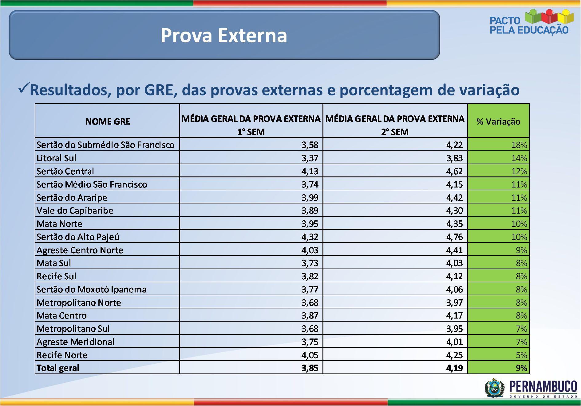 Prova Externa Resultados, por GRE, das provas externas e porcentagem de variação