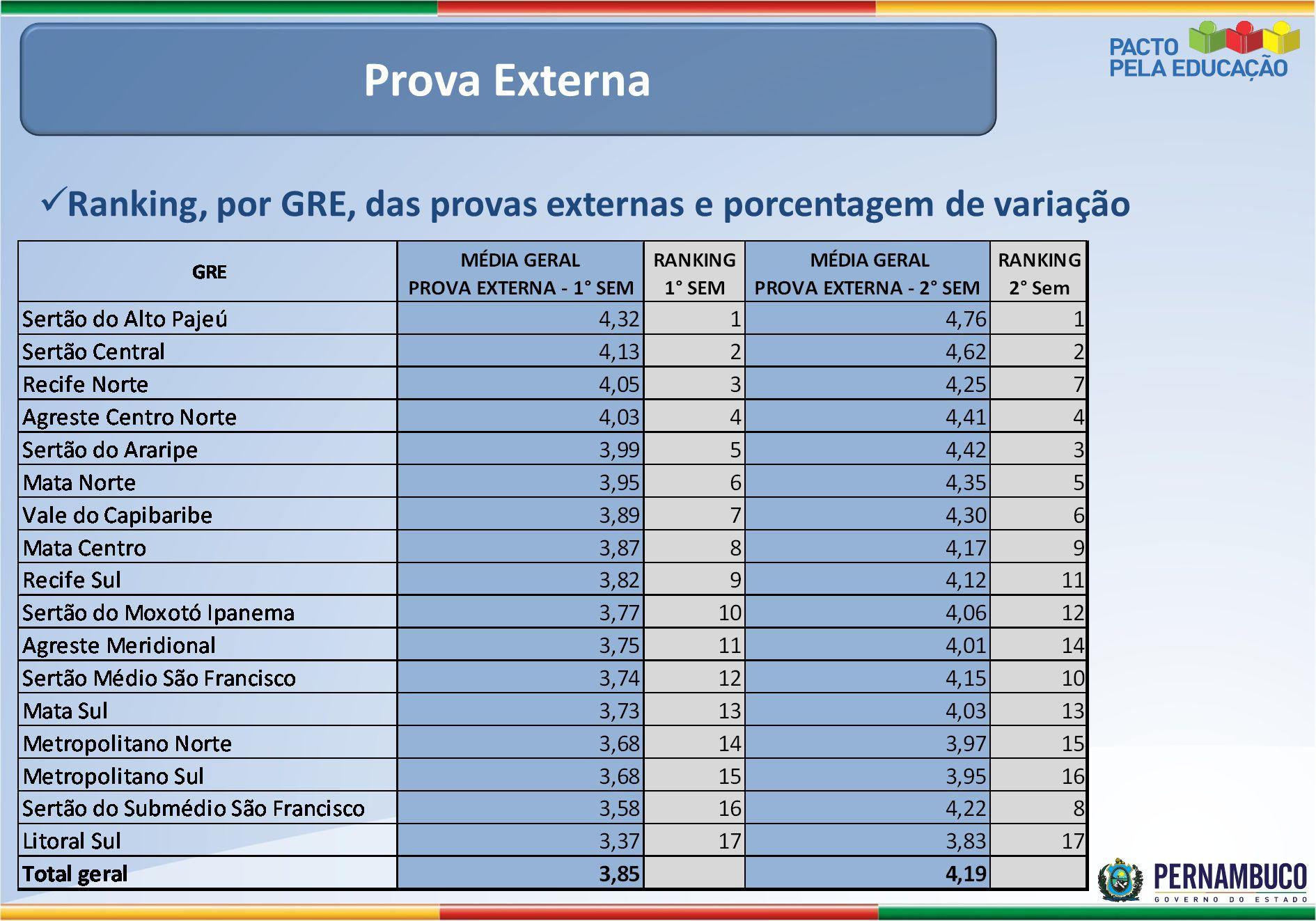 Prova Externa Ranking, por GRE, das provas externas e porcentagem de variação