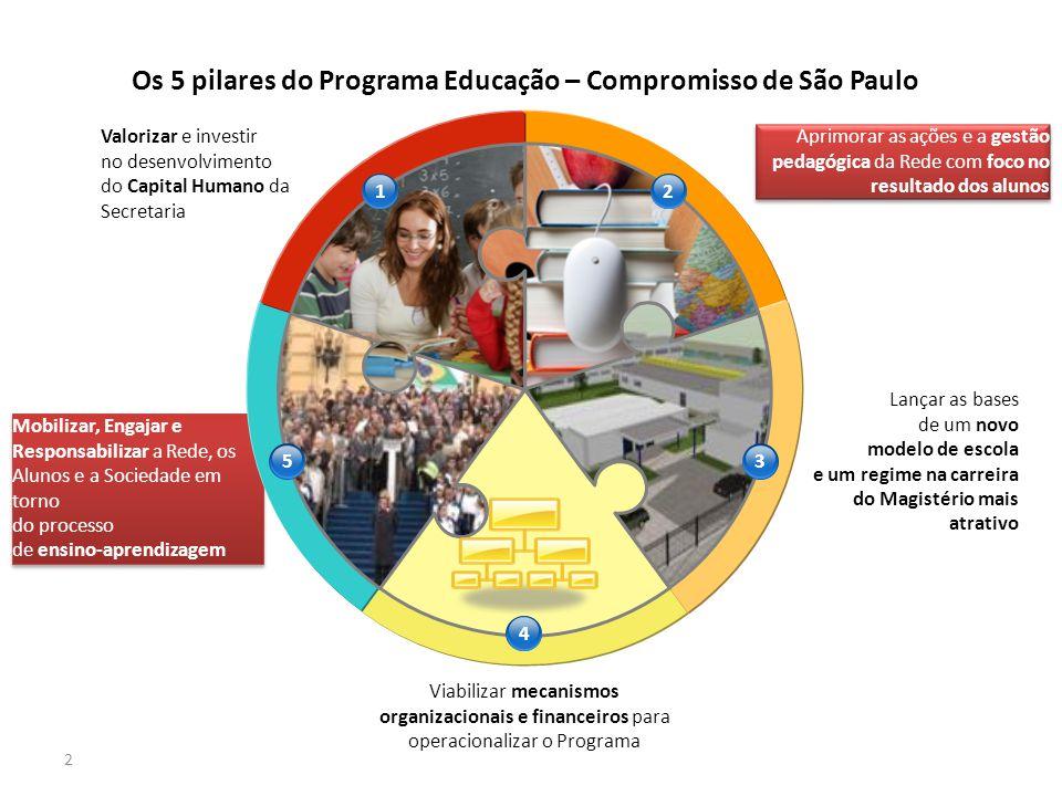 2 Os 5 pilares do Programa Educação – Compromisso de São Paulo Valorizar e investir no desenvolvimento do Capital Humano da Secretaria Aprimorar as aç