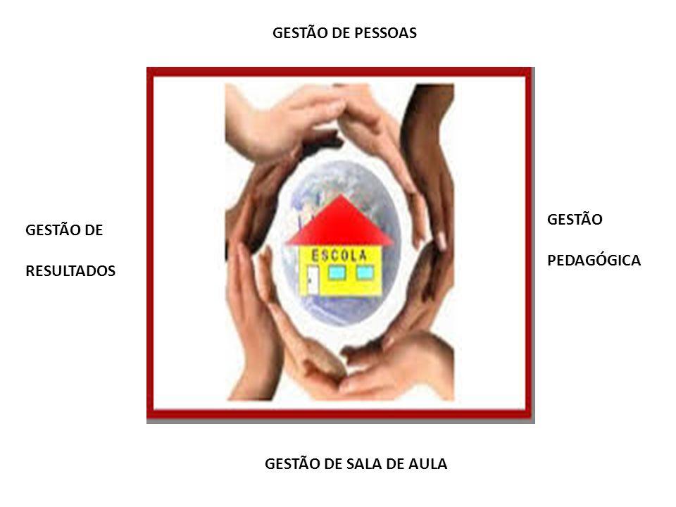 GESTÃO DE PESSOAS GESTÃO PEDAGÓGICA GESTÃO DE SALA DE AULA GESTÃO DE RESULTADOS