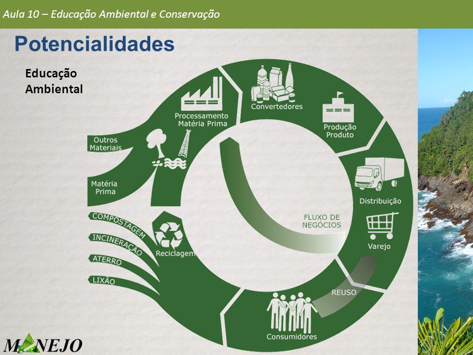 Potencialidades Aula 10 – Educação Ambiental e Conservação Educação Ambiental
