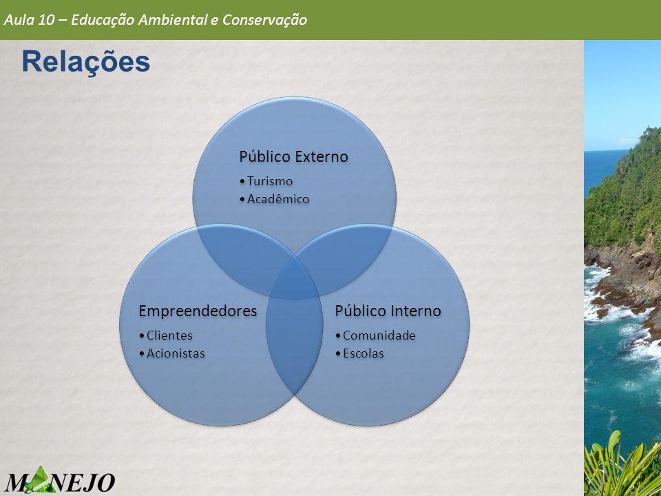 Relações Aula 10 – Educação Ambiental e Conservação Público Externo Turismo Acadêmico Público Interno Comunidade Escolas Empreendedores Clientes Acion