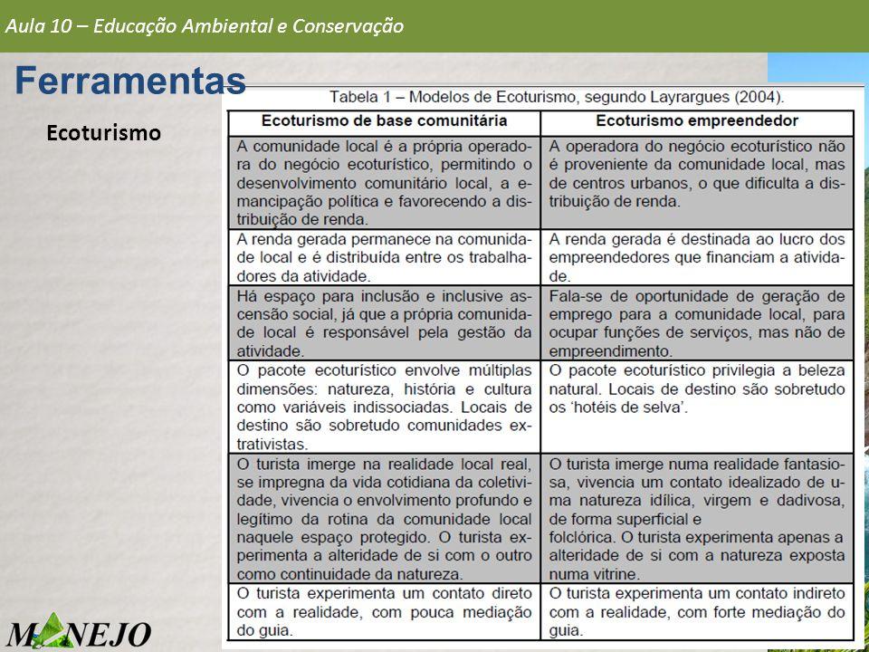 Ecoturismo Aula 10 – Educação Ambiental e Conservação Ferramentas