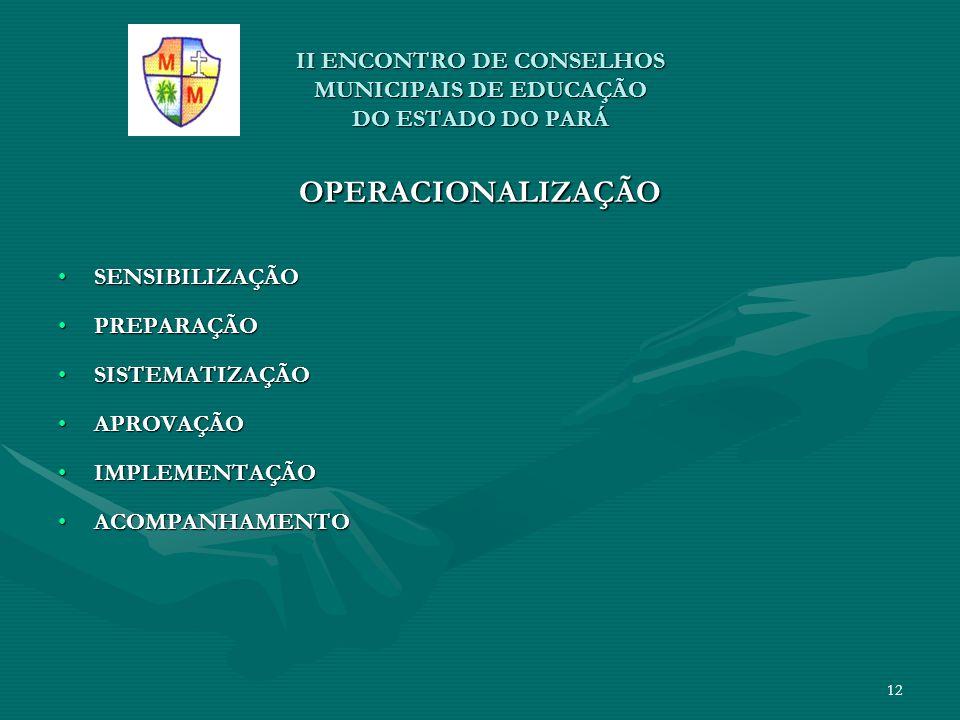 II ENCONTRO DE CONSELHOS MUNICIPAIS DE EDUCAÇÃO DO ESTADO DO PARÁ OPERACIONALIZAÇÃO SENSIBILIZAÇÃOSENSIBILIZAÇÃO PREPARAÇÃOPREPARAÇÃO SISTEMATIZAÇÃOSI