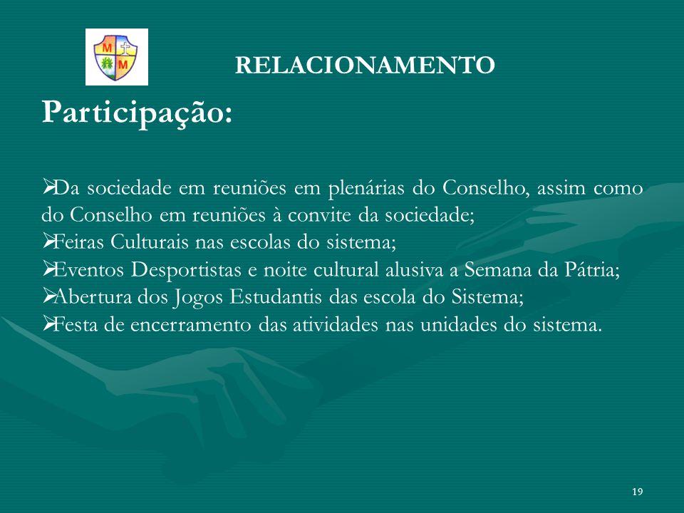 19 RELACIONAMENTO Participação:  Da sociedade em reuniões em plenárias do Conselho, assim como do Conselho em reuniões à convite da sociedade;  Feir