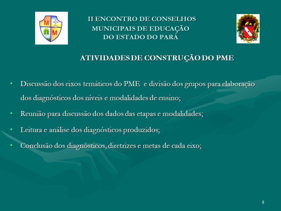 II ENCONTRO DE CONSELHOS MUNICIPAIS DE EDUCAÇÃO DO ESTADO DO PARÁ II ENCONTRO DE CONSELHOS MUNICIPAIS DE EDUCAÇÃO DO ESTADO DO PARÁ ATIVIDADES DE CONSTRUÇÃO DO PME ATIVIDADES DE CONSTRUÇÃO DO PME Reunião de socialização dos diagnósticos e planejamento da realização das Pré - Conferências para apresentação e discussão do PME;Reunião de socialização dos diagnósticos e planejamento da realização das Pré - Conferências para apresentação e discussão do PME; Organização da Comissão Executiva para organização da PRÉ- CONFERÊNCIA E CONFERÊNCIA;Organização da Comissão Executiva para organização da PRÉ- CONFERÊNCIA E CONFERÊNCIA; Realização da Pré Conferência (ABRIL/MAIO/ 2013);Realização da Pré Conferência (ABRIL/MAIO/ 2013); Realização da Conferência Municipal de Educação com Tema: O Plano Nacional de Educação – PNE – na Articulação do Sistema NacionaL de Educação: ParticipaçãO Popular, Cooperação Federativa e Regime de Colaboração (Junho/ 2013).Realização da Conferência Municipal de Educação com Tema: O Plano Nacional de Educação – PNE – na Articulação do Sistema NacionaL de Educação: ParticipaçãO Popular, Cooperação Federativa e Regime de Colaboração (Junho/ 2013).