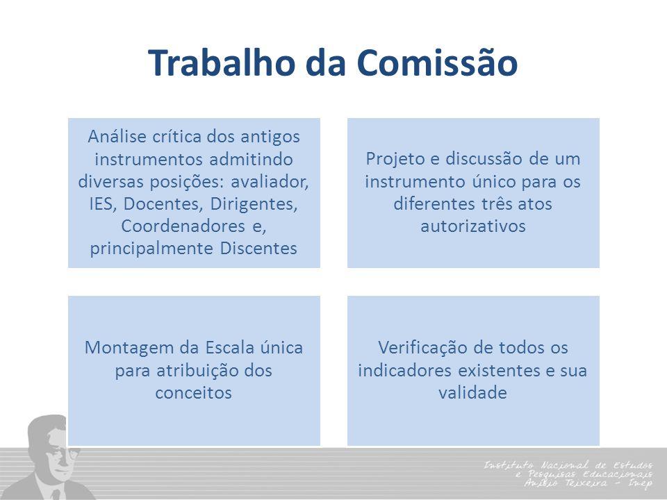 Trabalho da Comissão Análise crítica dos antigos instrumentos admitindo diversas posições: avaliador, IES, Docentes, Dirigentes, Coordenadores e, prin