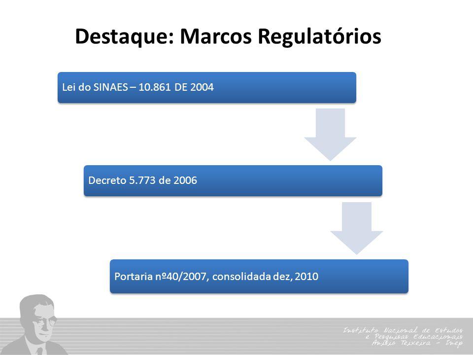 Destaque: Marcos Regulatórios Lei do SINAES – 10.861 DE 2004Decreto 5.773 de 2006 Portaria nº40/2007, consolidada dez, 2010