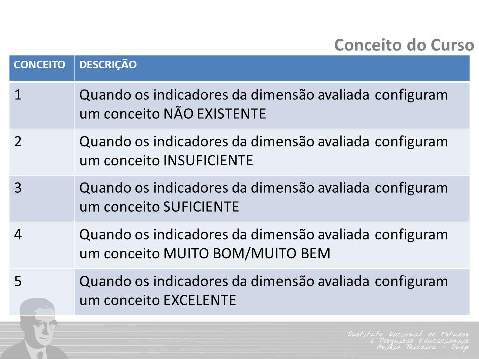 Conceito do Curso CONCEITODESCRIÇÃO 1Quando os indicadores da dimensão avaliada configuram um conceito NÃO EXISTENTE 2Quando os indicadores da dimensã
