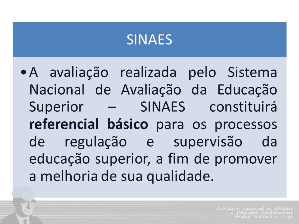 SINAES A avaliação realizada pelo Sistema Nacional de Avaliação da Educação Superior – SINAES constituirá referencial básico para os processos de regu