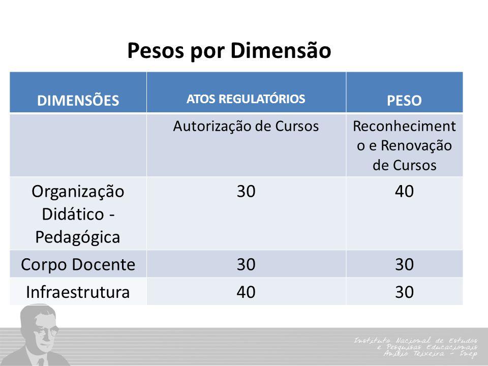 Pesos por Dimensão DIMENSÕES ATOS REGULATÓRIOS PESO Autorização de CursosReconheciment o e Renovação de Cursos Organização Didático - Pedagógica 3040