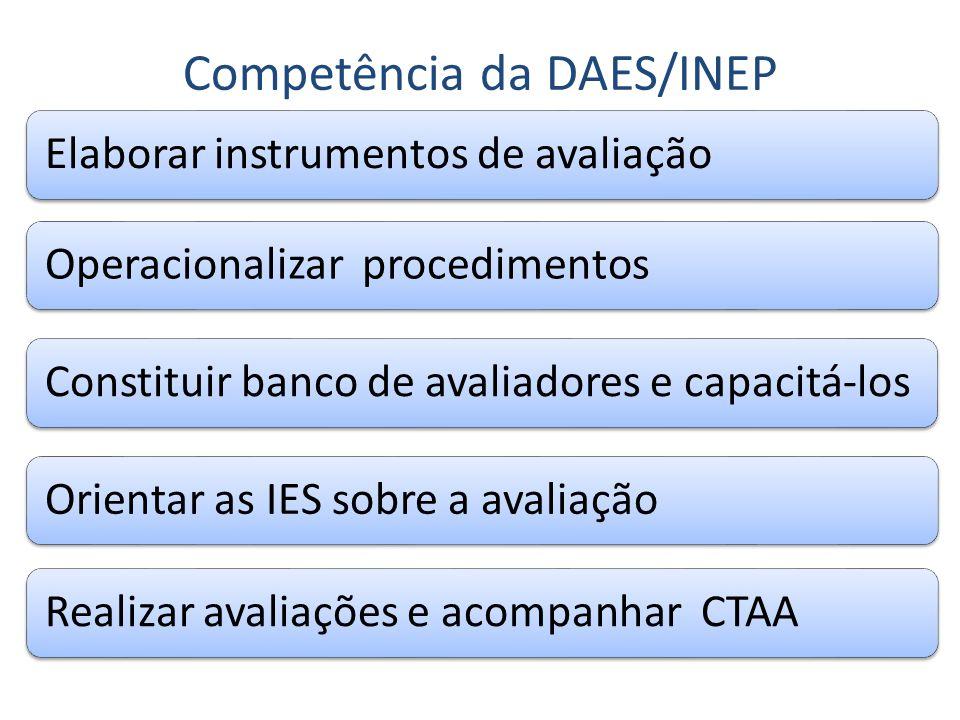 Elaborar instrumentos de avaliaçãoOperacionalizar procedimentosConstituir banco de avaliadores e capacitá-losOrientar as IES sobre a avaliaçãoRealizar