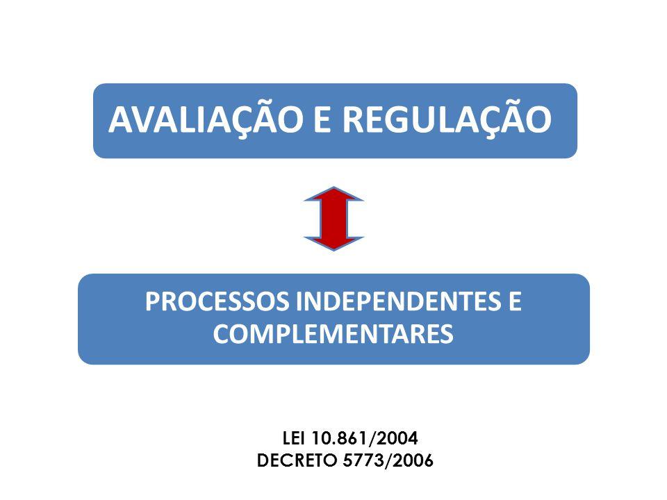 AVALIAÇÃO E REGULAÇÃO PROCESSOS INDEPENDENTES E COMPLEMENTARES LEI 10.861/2004 DECRETO 5773/2006